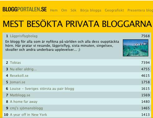 Först på Bloggportalen inom RESOR